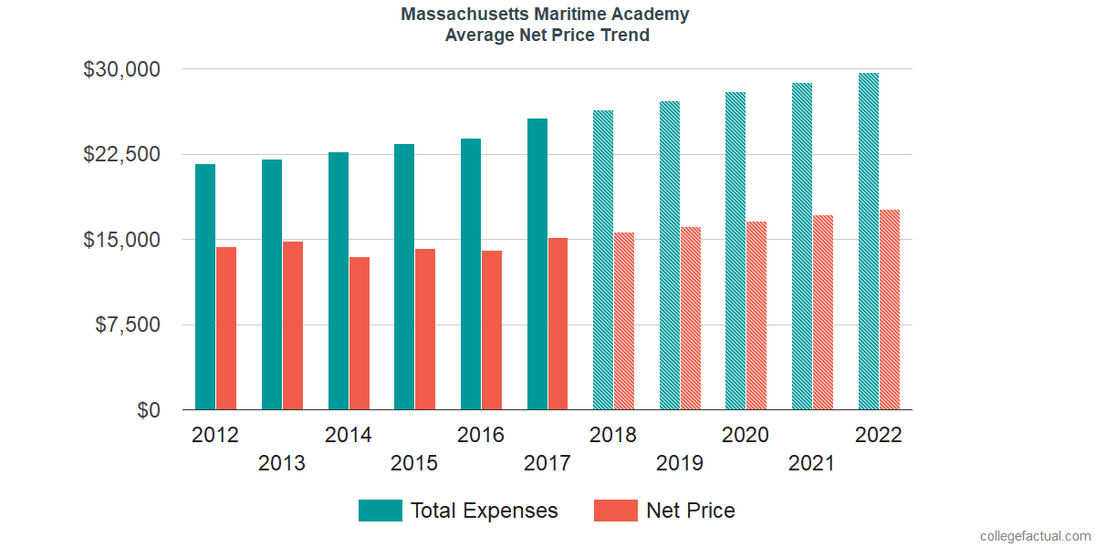 Average Net Price at Massachusetts Maritime Academy