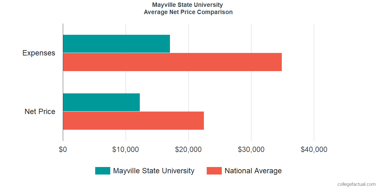 Net Price Comparisons at Mayville State University