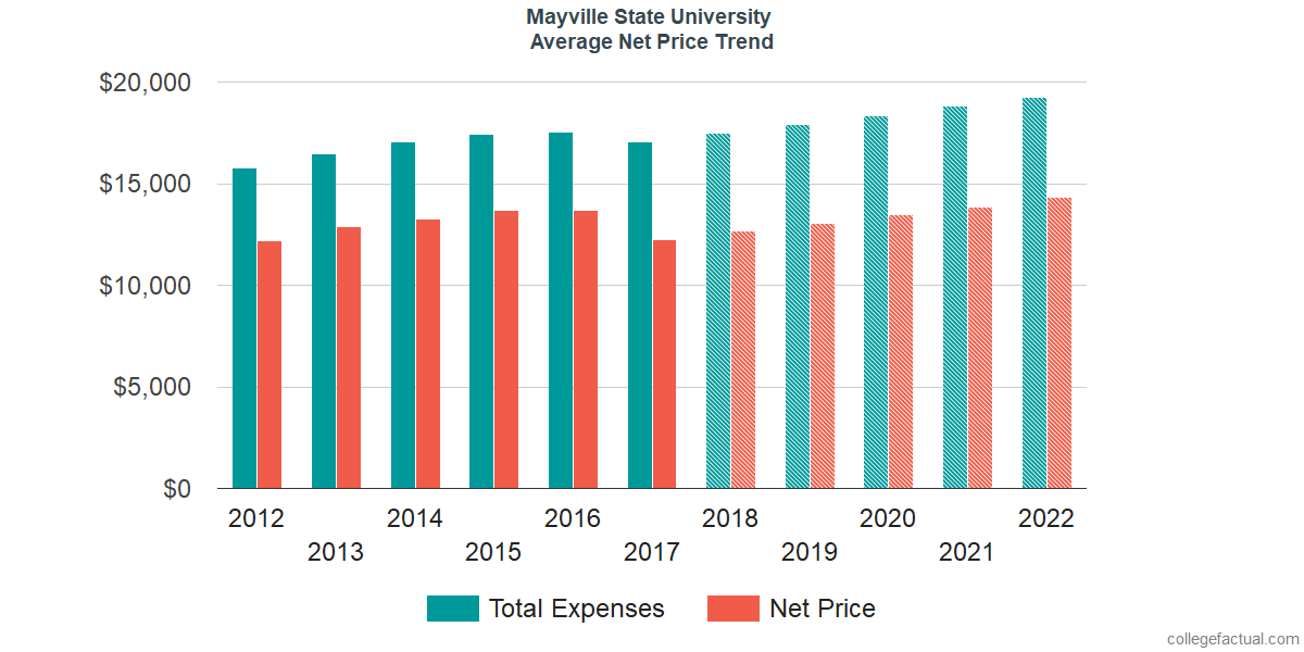 Net Price Trends at Mayville State University