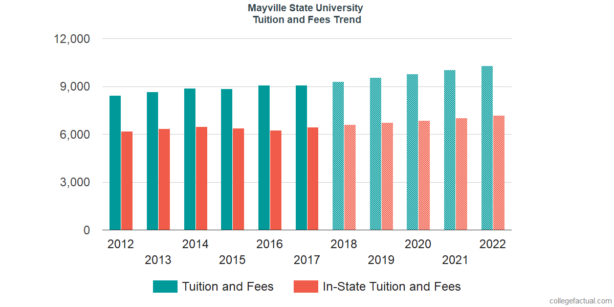 Tuition and Fees Trends at Mayville State University
