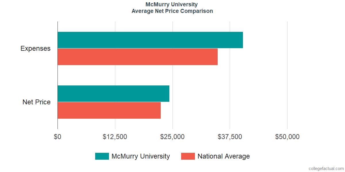 Net Price Comparisons at McMurry University