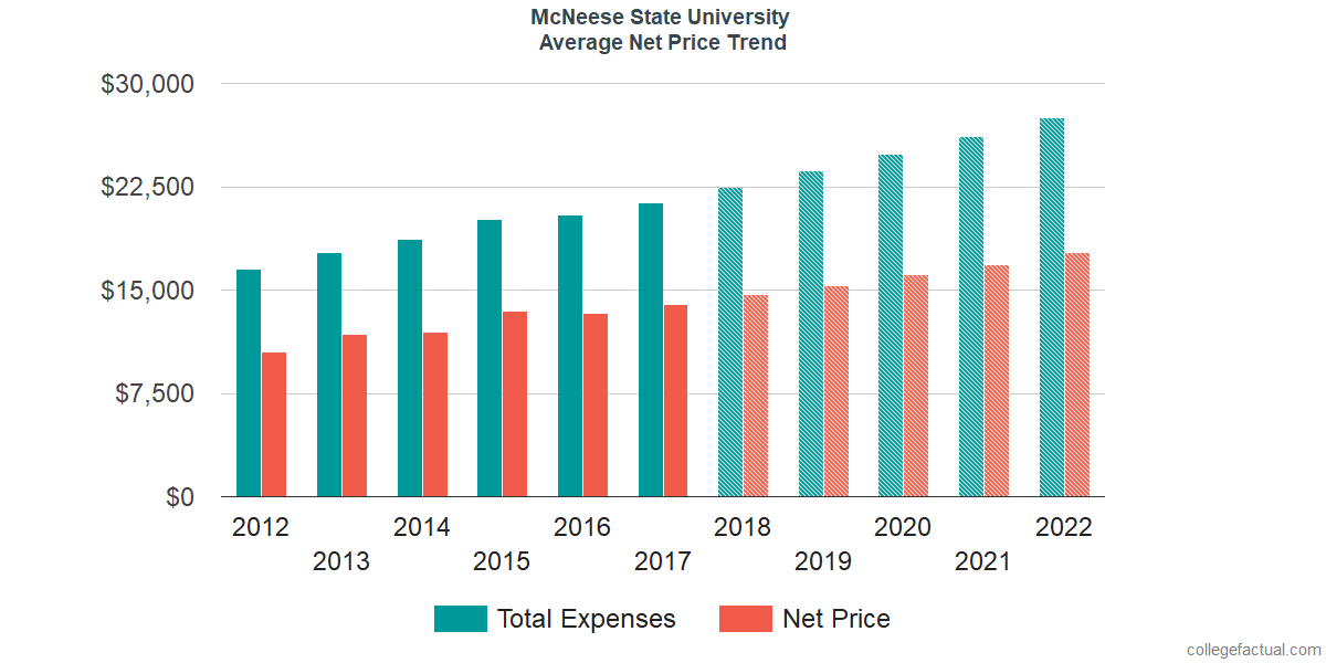 Average Net Price at McNeese State University