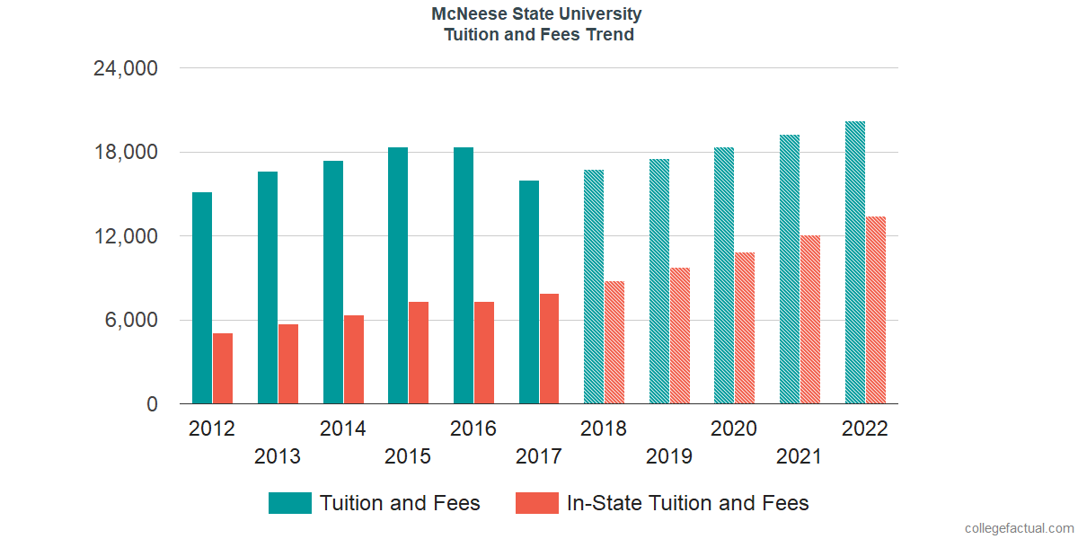Tuition and Fees Trends at McNeese State University