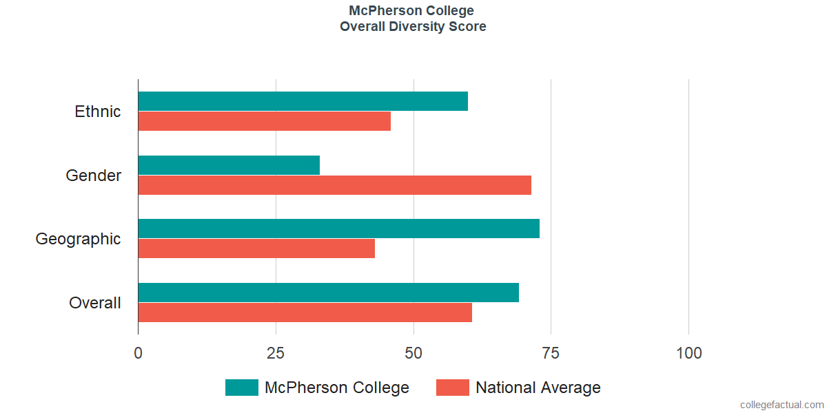 Overall Diversity at McPherson College