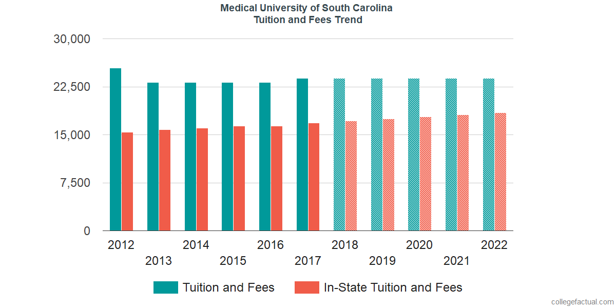 Tuition and Fees Trends at Medical University of South Carolina