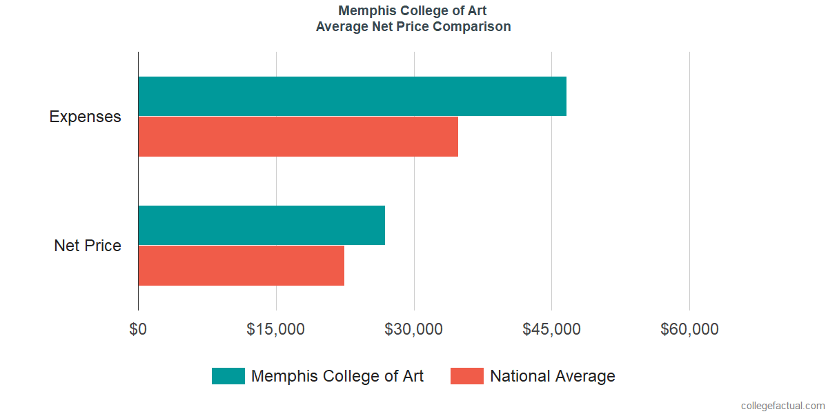 Net Price Comparisons at Memphis College of Art