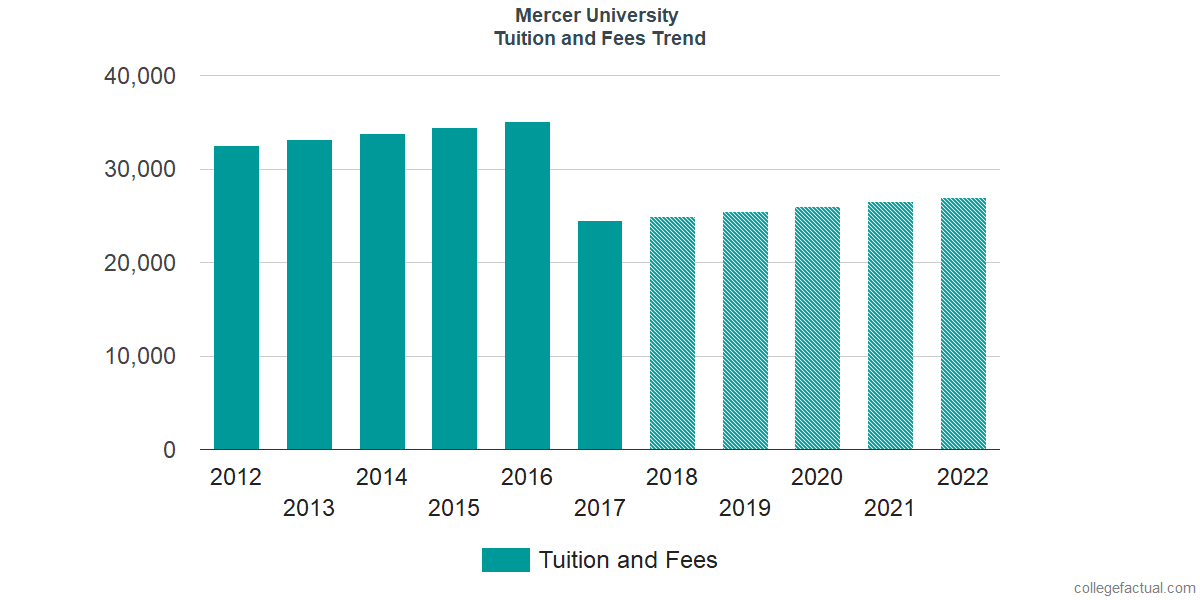 Tuition and Fees Trends at Mercer University