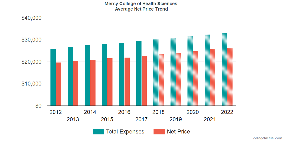 Average Net Price at Mercy College of Health Sciences