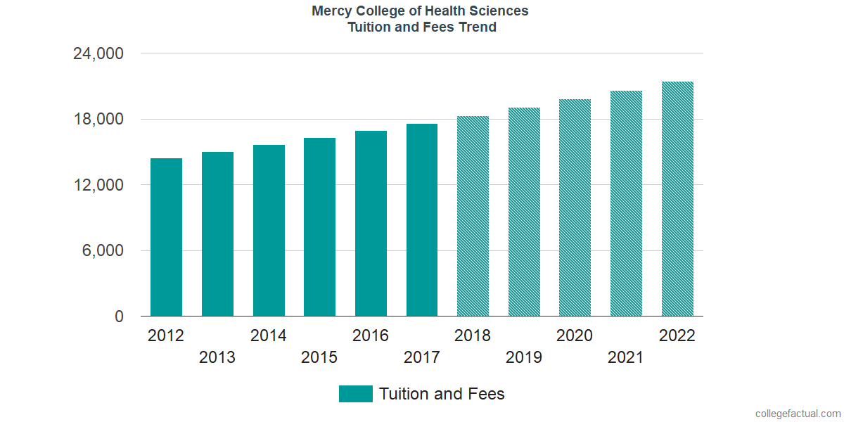 Tuition and Fees Trends at Mercy College of Health Sciences