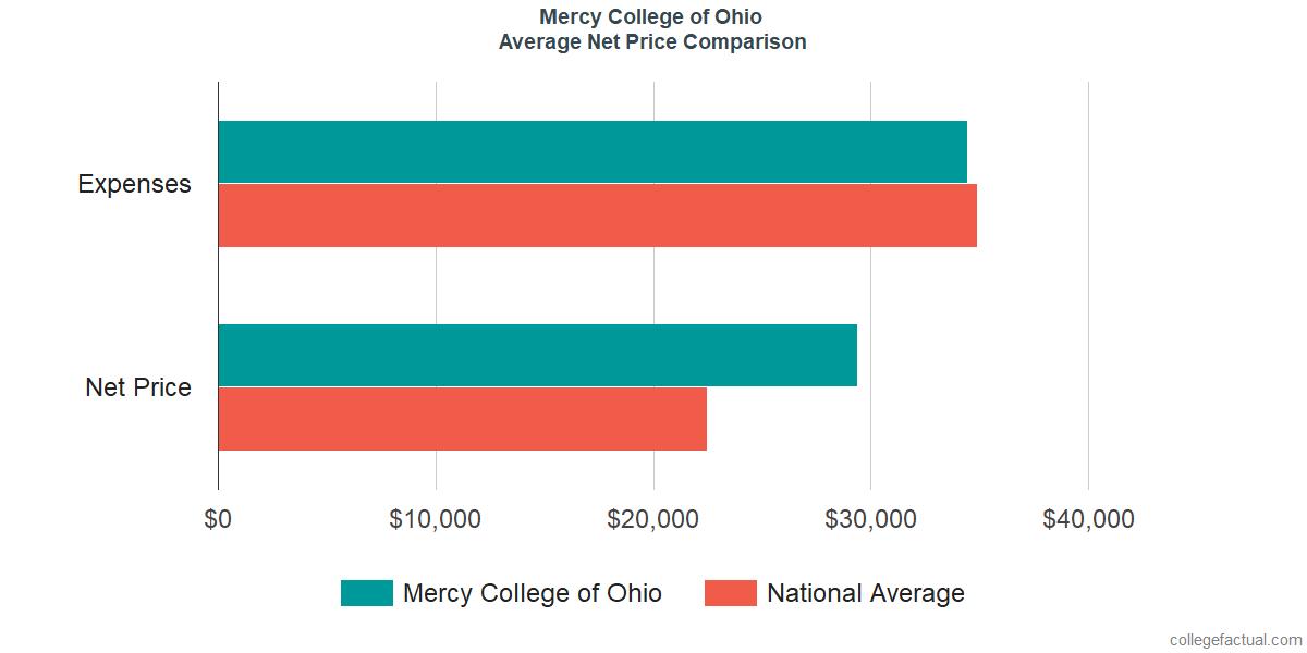 Net Price Comparisons at Mercy College of Ohio