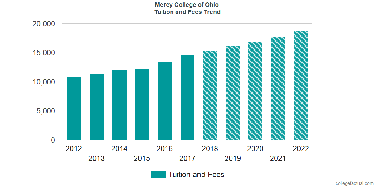 Tuition and Fees Trends at Mercy College of Ohio