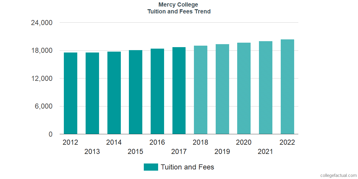 Tuition and Fees Trends at Mercy College
