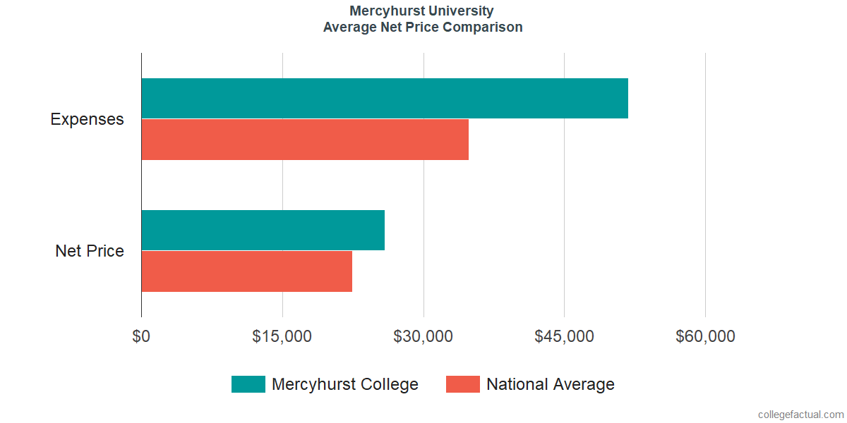 Net Price Comparisons at Mercyhurst University