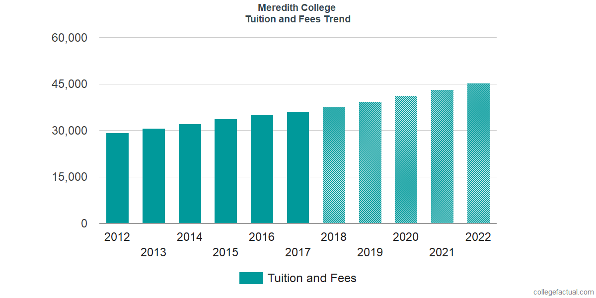 Tuition and Fees Trends at Meredith College