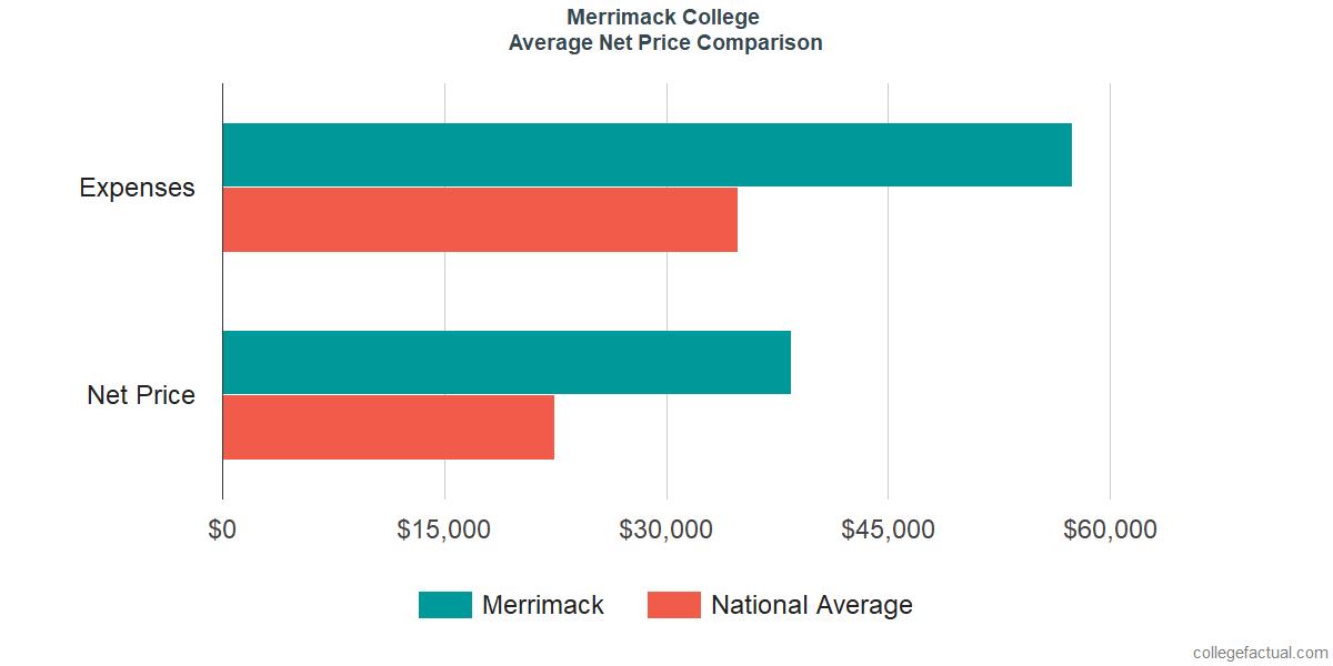 Net Price Comparisons at Merrimack College