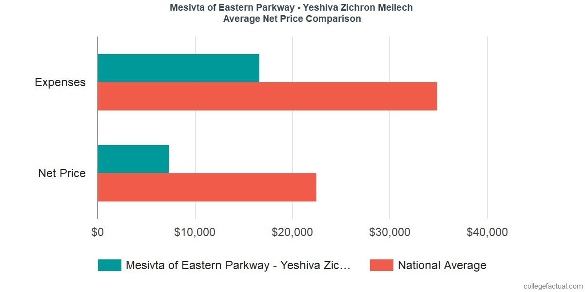 Net Price Comparisons at Mesivta of Eastern Parkway - Yeshiva Zichron Meilech