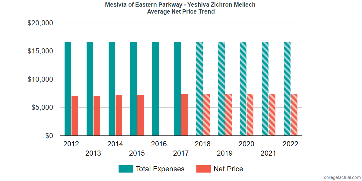 Average Net Price at Mesivta of Eastern Parkway - Yeshiva Zichron Meilech