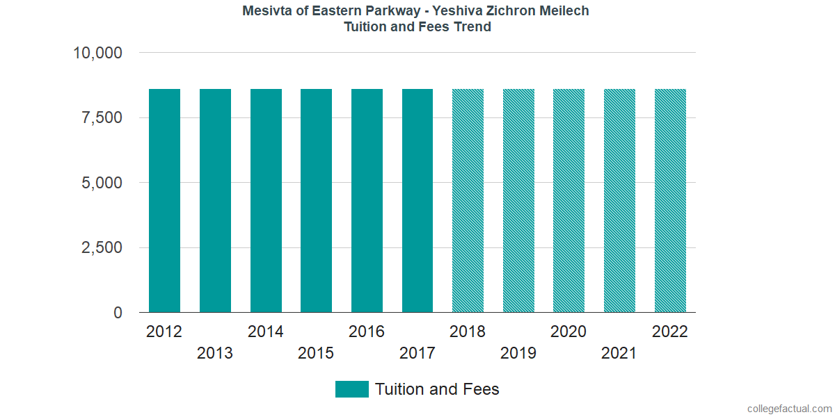 Tuition and Fees Trends at Mesivta of Eastern Parkway - Yeshiva Zichron Meilech