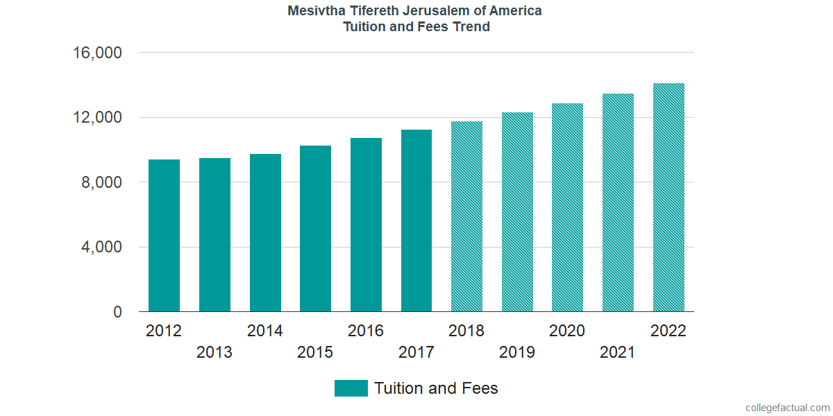 Tuition and Fees Trends at Mesivtha Tifereth Jerusalem of America