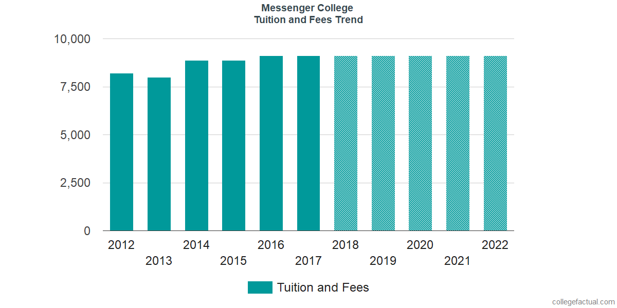 Tuition and Fees Trends at Messenger College