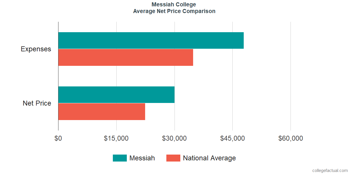 Net Price Comparisons at Messiah College