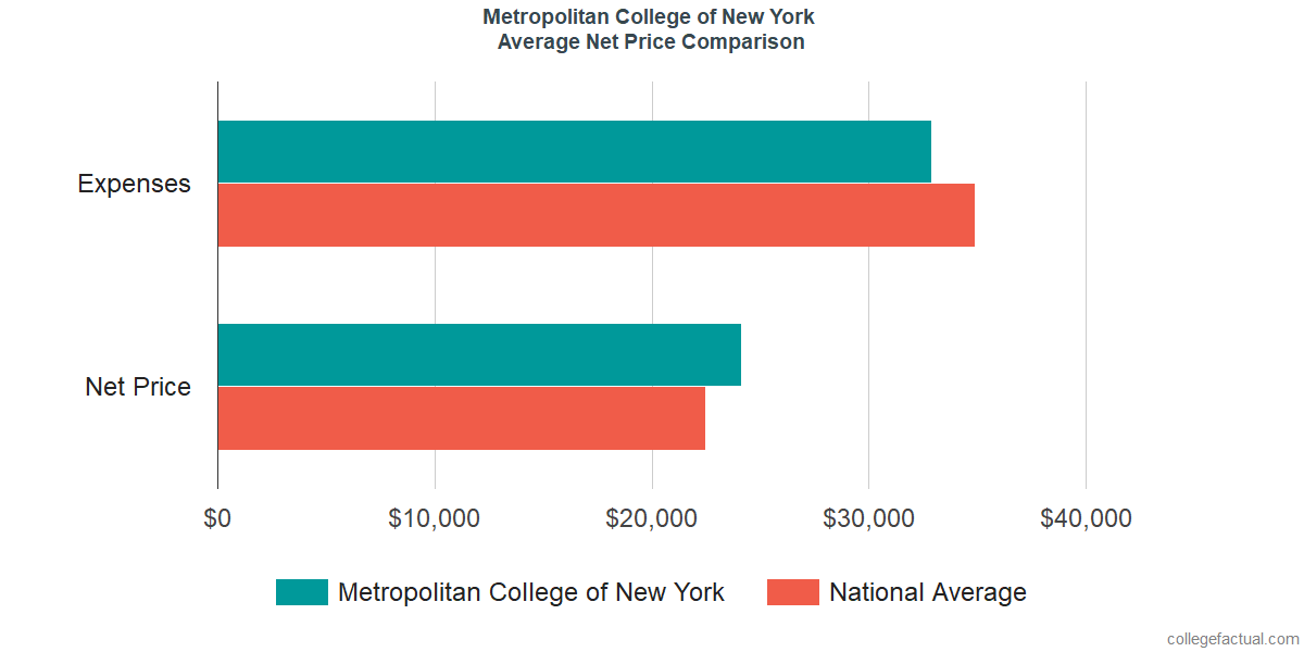 Net Price Comparisons at Metropolitan College of New York