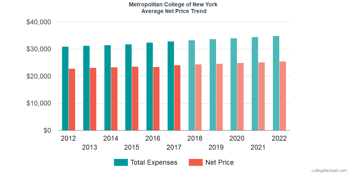 Net Price Trends at Metropolitan College of New York