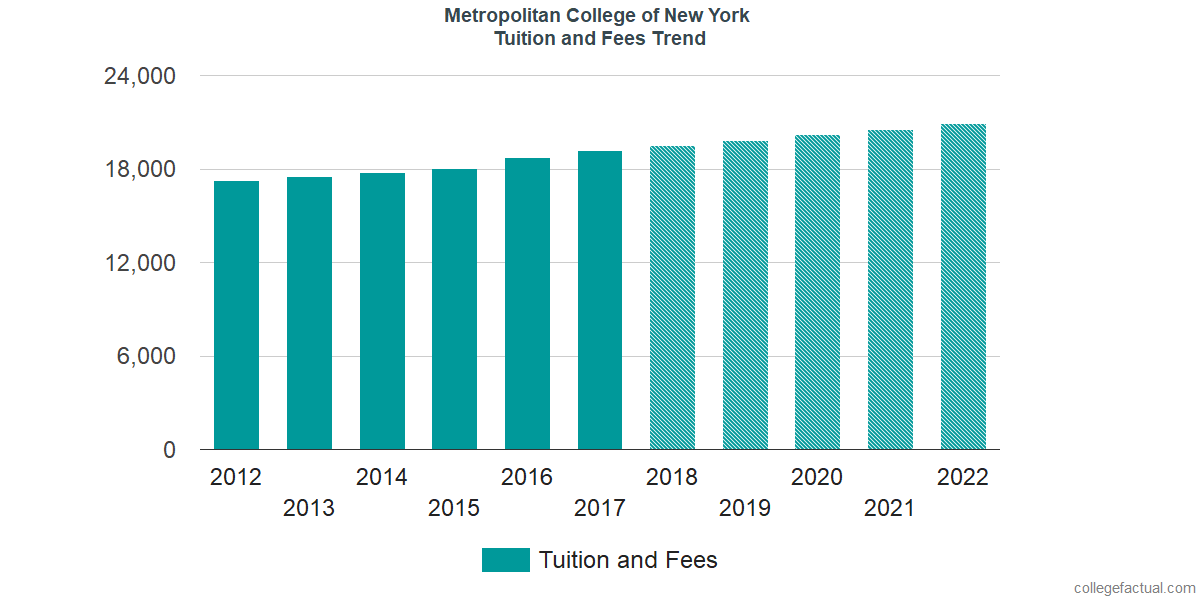 Tuition and Fees Trends at Metropolitan College of New York