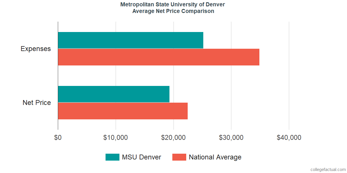 Net Price Comparisons at Metropolitan State University of Denver
