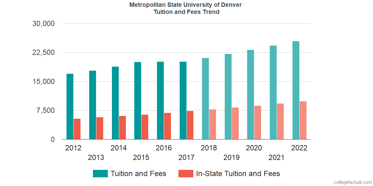 Tuition and Fees Trends at Metropolitan State University of Denver