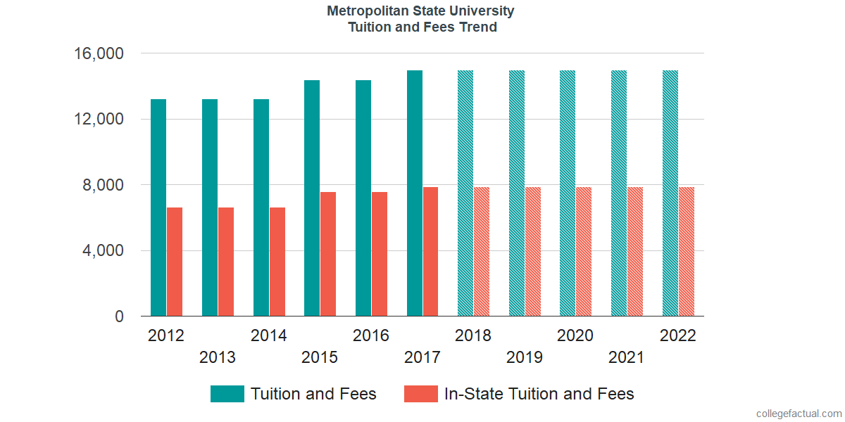 Tuition and Fees Trends at Metropolitan State University