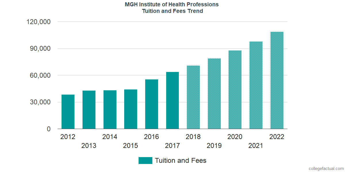 Tuition and Fees Trends at MGH Institute of Health Professions