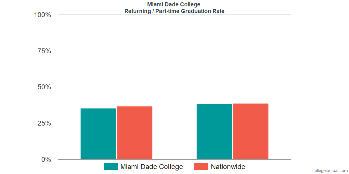 Miami Dade College Graduation Rate & Retention Rate