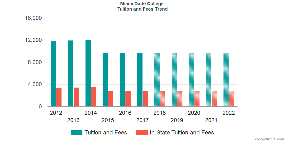 Miami Dade College Tuition and Fees
