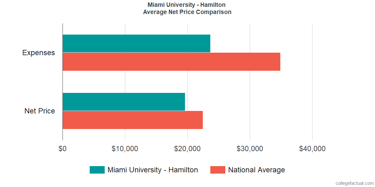 Net Price Comparisons at Miami University - Hamilton