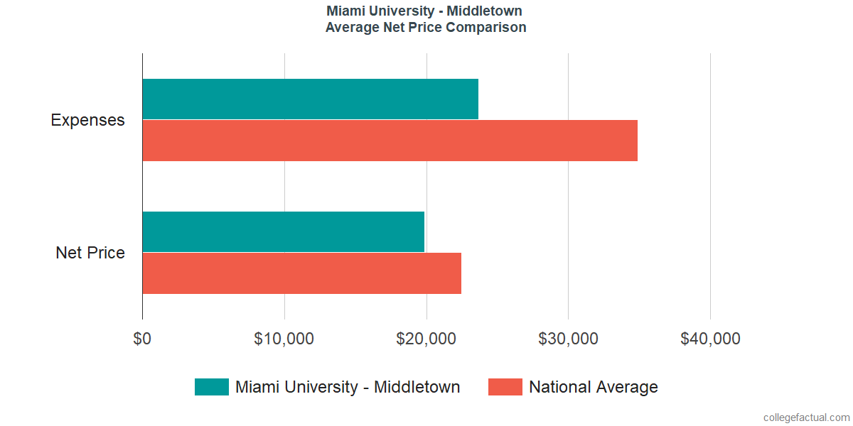 Net Price Comparisons at Miami University - Middletown