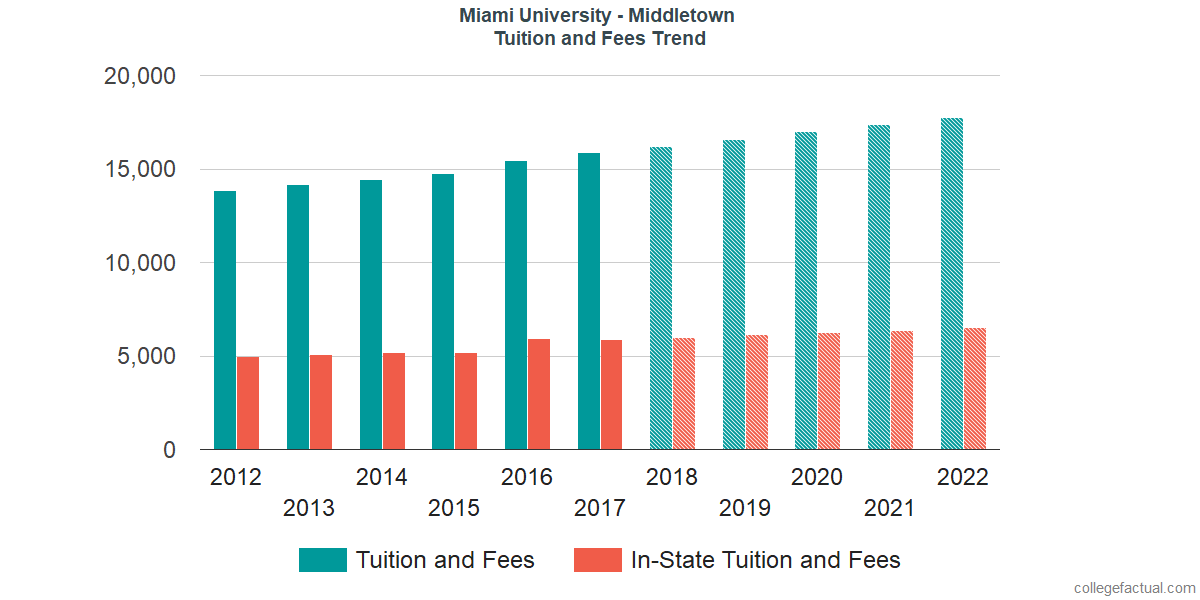 Tuition and Fees Trends at Miami University - Middletown