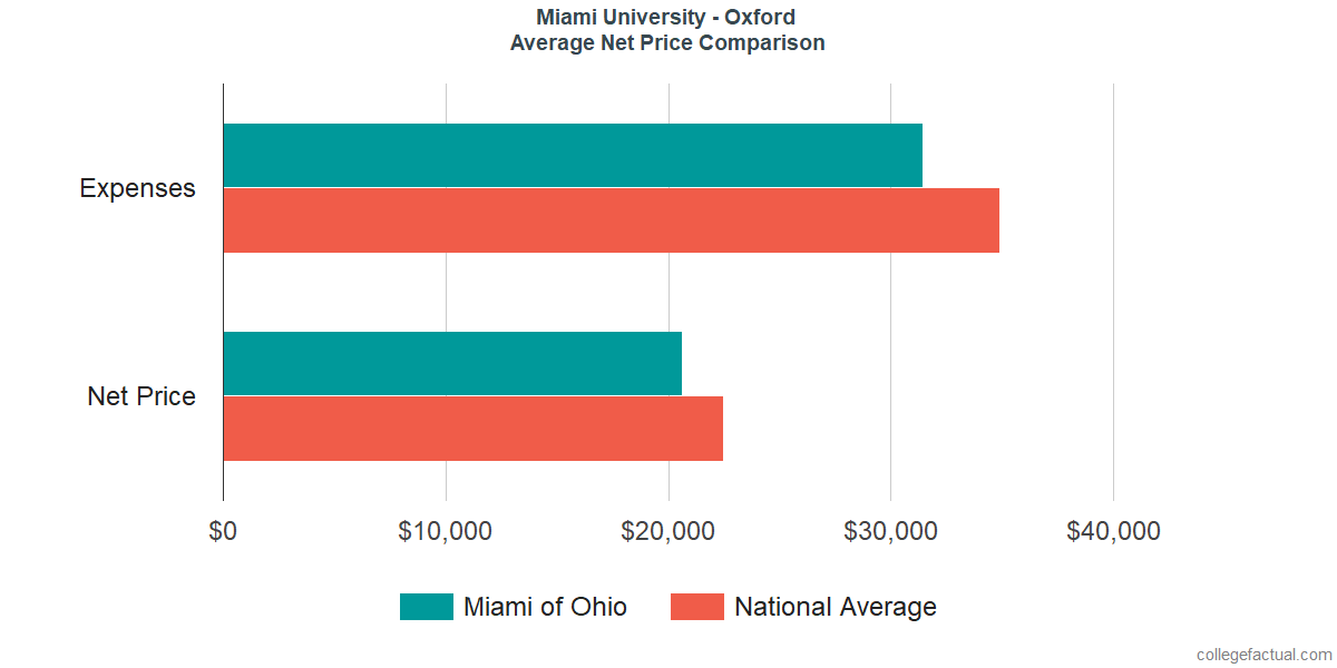 Net Price Comparisons at Miami University - Oxford
