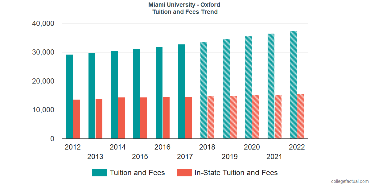 Tuition and Fees Trends at Miami University - Oxford