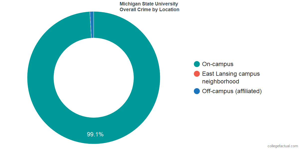 Overall Crime and Safety Incidents at Michigan State University by Location