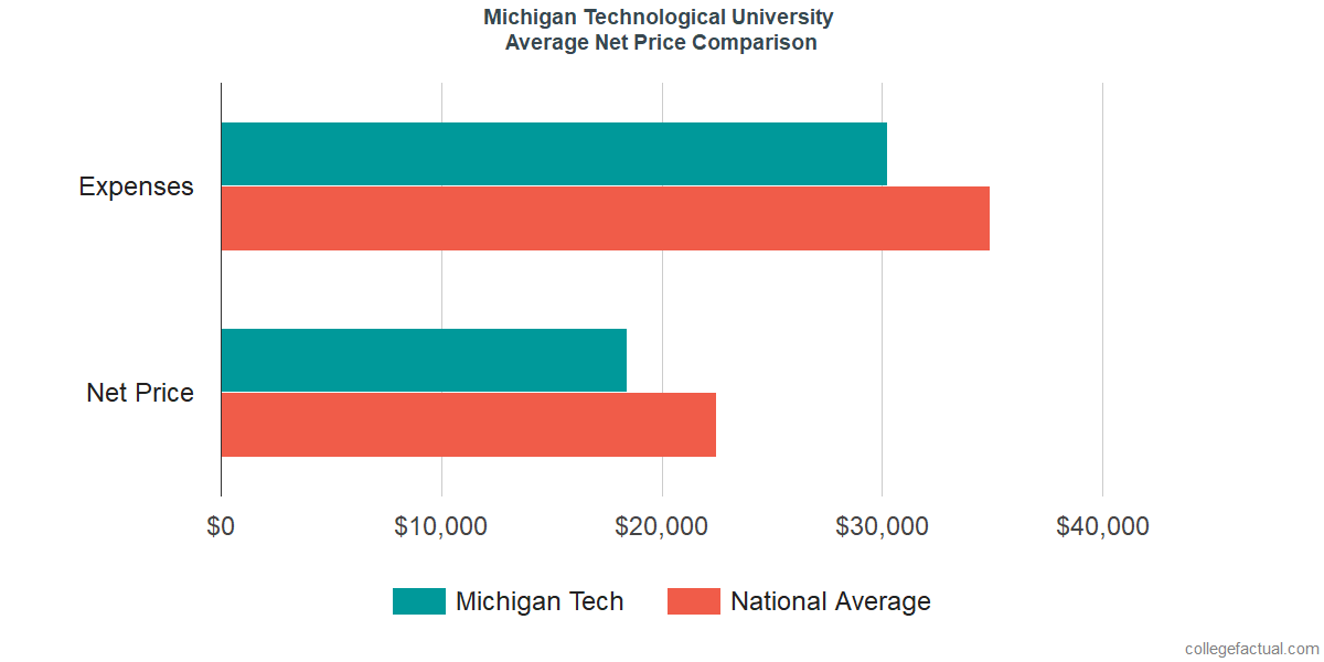 Net Price Comparisons at Michigan Technological University
