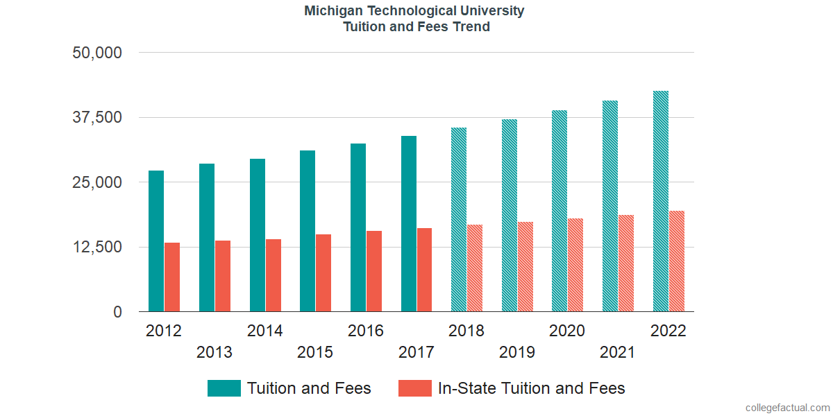 Tuition and Fees Trends at Michigan Technological University