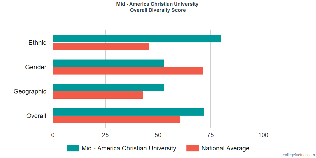 Overall Diversity at Mid - America Christian University