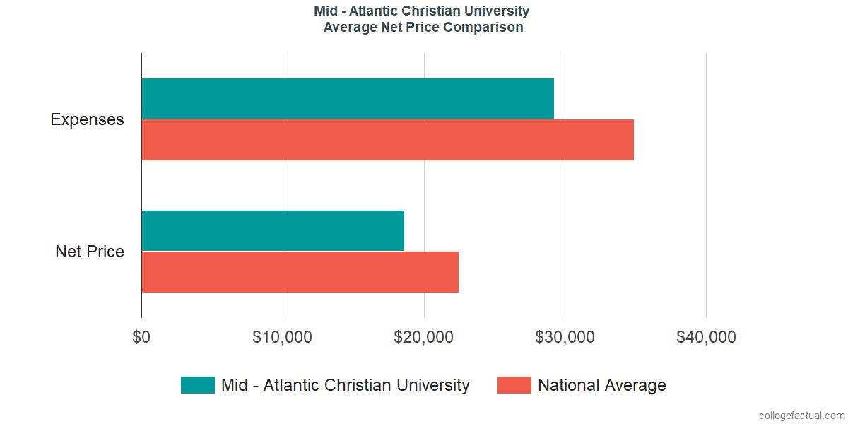 Net Price Comparisons at Mid - Atlantic Christian University