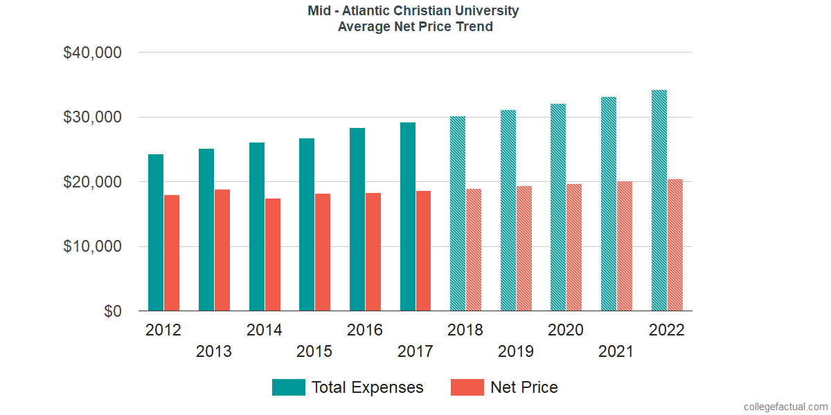 Net Price Trends at Mid - Atlantic Christian University
