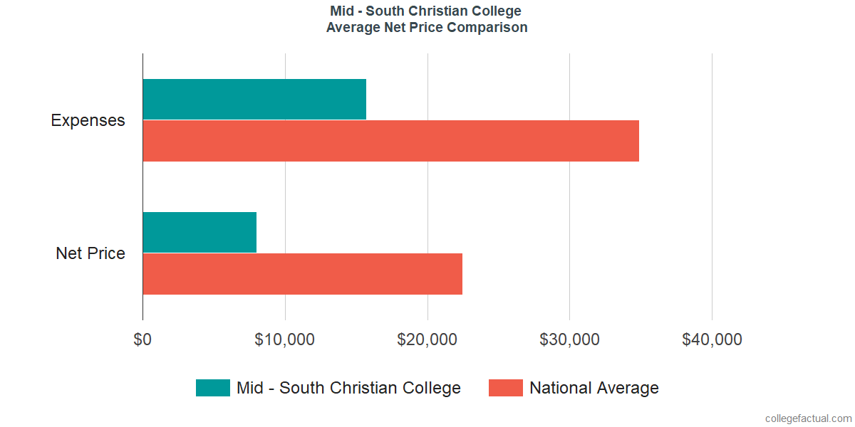 Net Price Comparisons at Mid - South Christian College