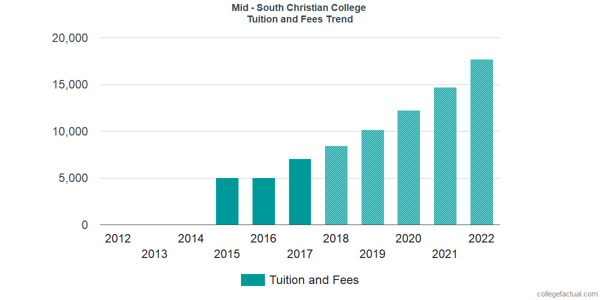 Tuition and Fees Trends at Mid - South Christian College