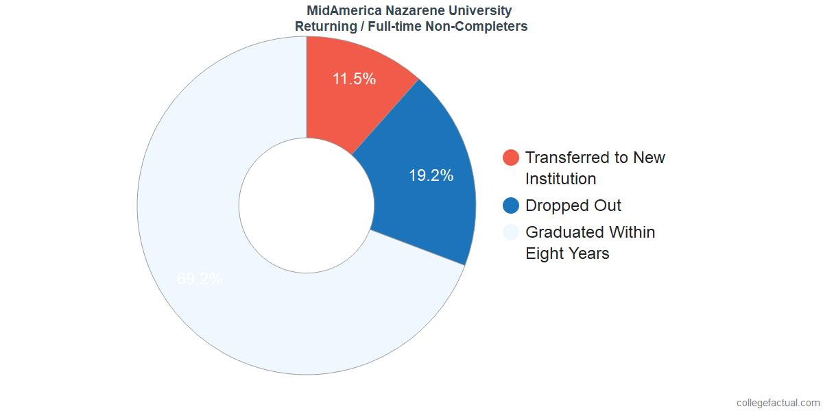 MidAmerica Nazarene University Graduation Rate & Retention Rate