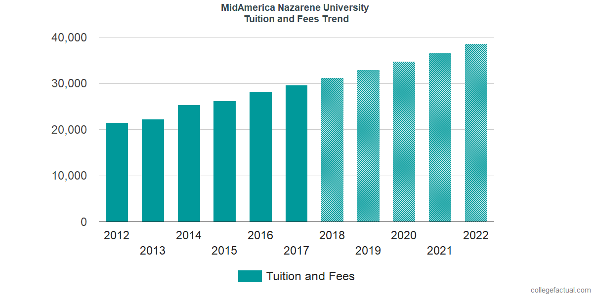 Tuition and Fees Trends at MidAmerica Nazarene University