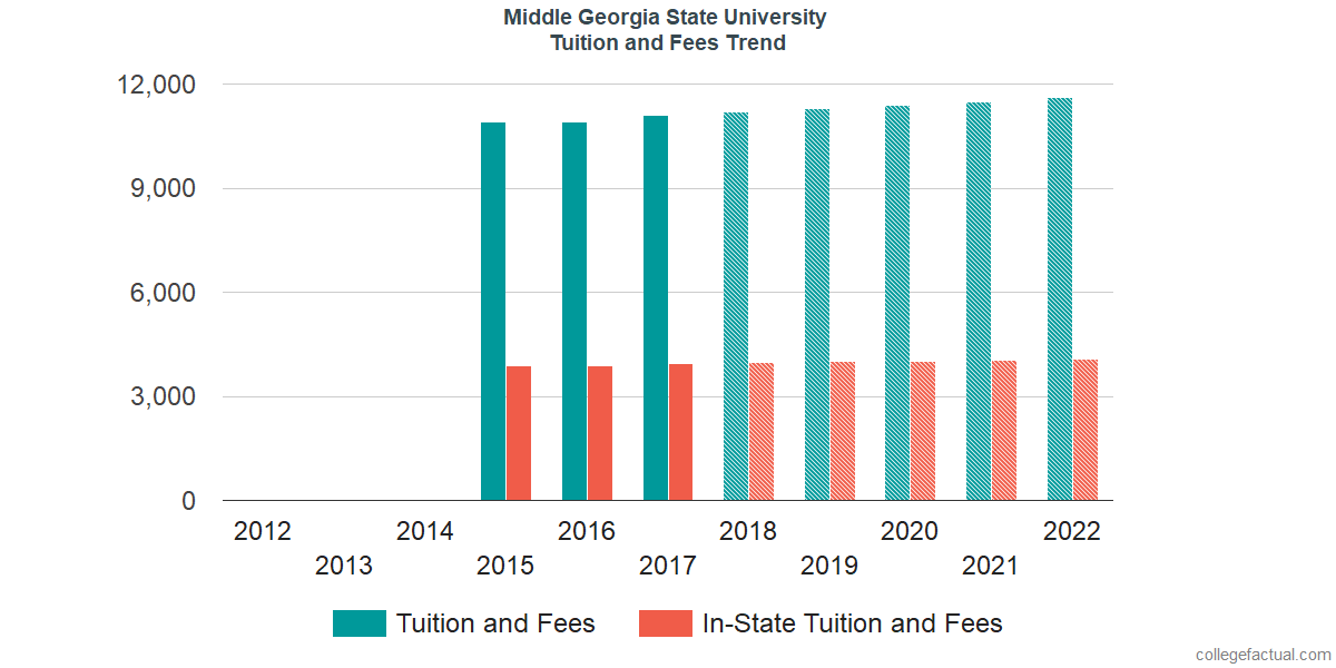 Tuition and Fees Trends at Middle Georgia State University